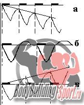 Тренировочный эффект (черным выделены моменты тренировок). а) - слишком частые тренировки, истощение и перетренированность, б) - слишком редкие тренировки, никакого существенного эффекта, в) - правильный тренировки в момент суперкомпенсации, рост силы и мышечной массы